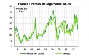 ventes_logements_neufs_france_0